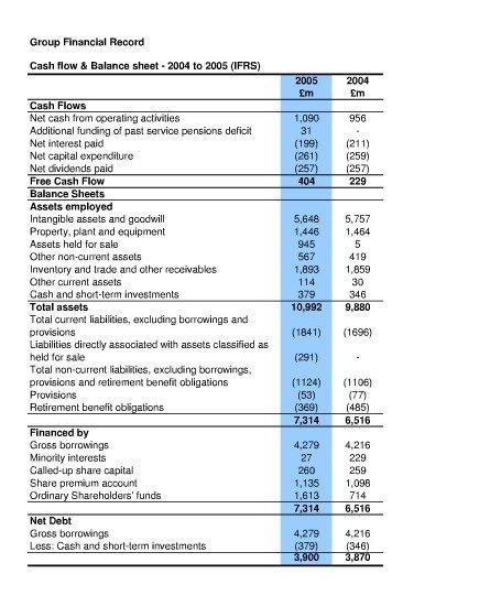 Preklad Balance sheet