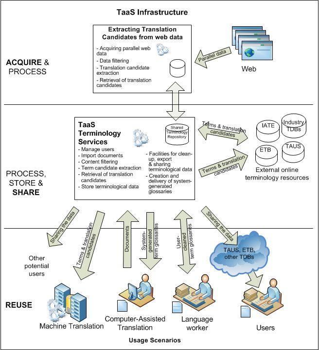 Grafické zobrazenie procesov služby TAAS