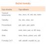 Formáty súborov ktoré prekladáme