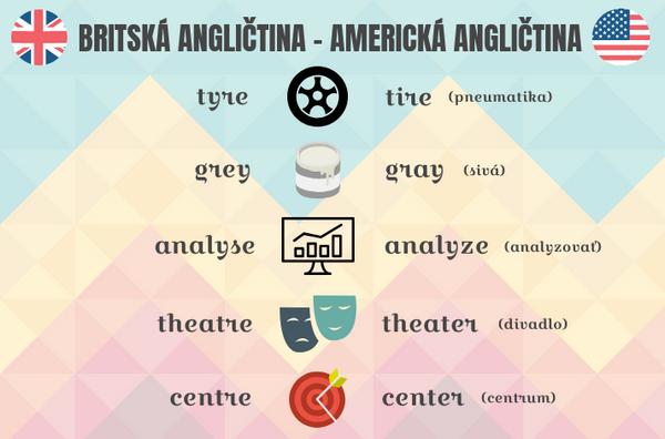 rozdiely v písaní v americkej a britskej angličtine