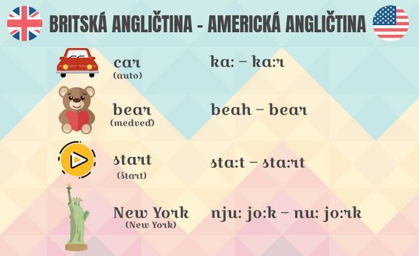 rozdiely vo výslovnosti v americkej a britskej angličtine