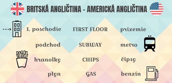 rozdiely výslovnosti v americkej a britskej angličtiny