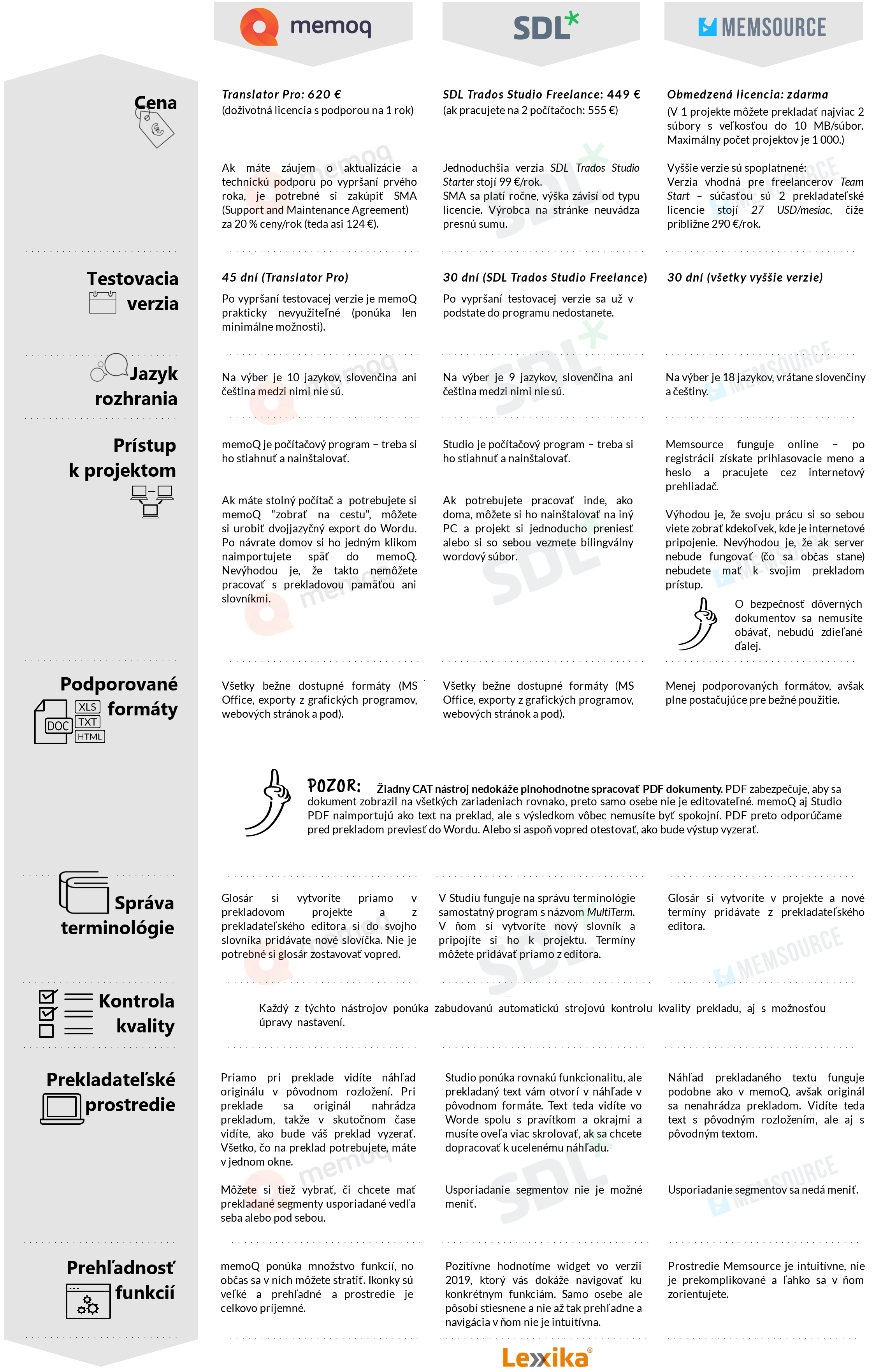 porovnanie CAT nástrojov memoQ, SDL Trados Studio, Memsource