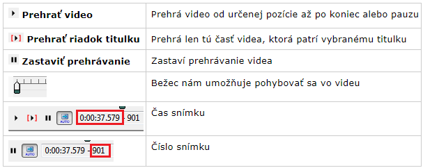 Aegisub_ikony prehrávania videa