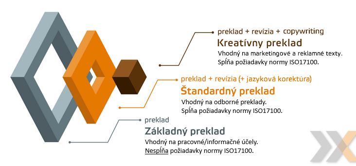 varianty prekladu od spoločnosti Lexika
