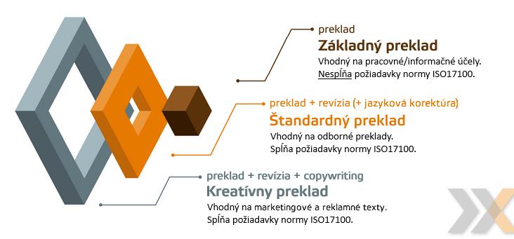 úrovne prekladu - základný preklad, revízia, jazyková korektúra, kreatívny preklad