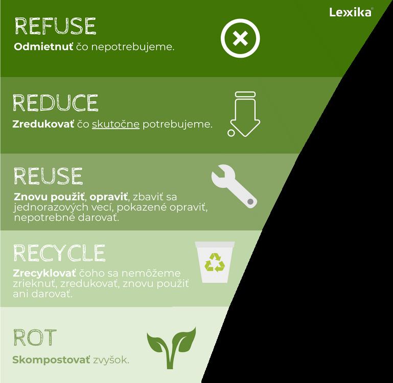 základná filozofia zero waste 5r