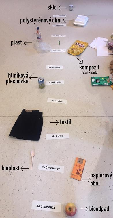 časová os rozkladu rôznych druhov materálov