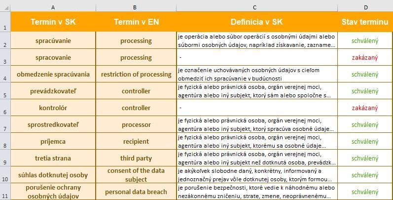 ukážka slovníka pojmov v Exceli